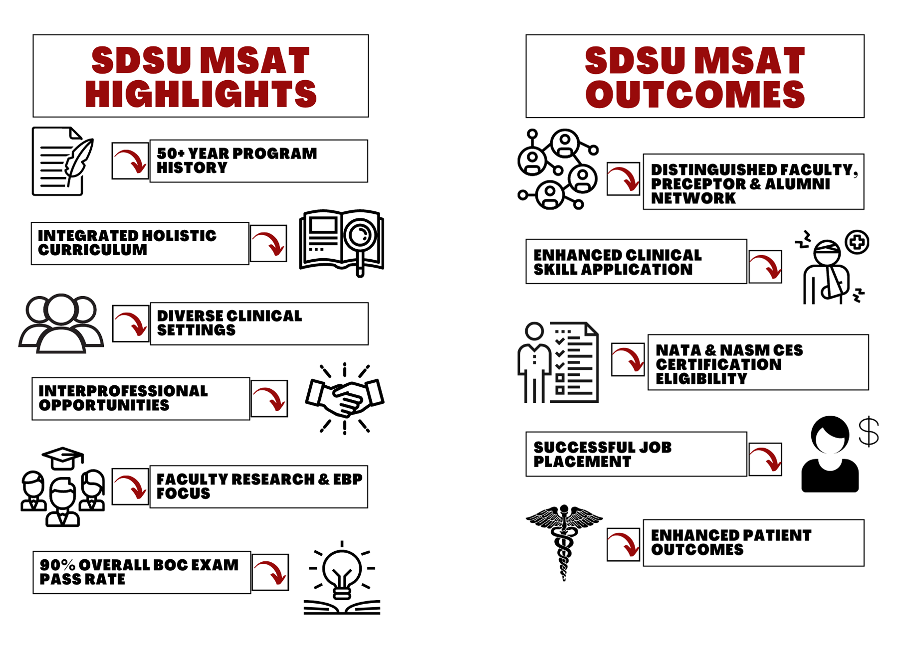 SDSU MSAT Highlights: 50+ year program history, integrated holistic curriculum, diverse clinical settings, interprofessional opportunities, faculty research & EBP focus, 90% overall BOC exam pass rate. SDSU MSAT Outcomes Distinguished Faculty, preceptor & alumni network, enhanced clinical skill application, nasa & nasm ces certification eligibility, successful job placement, and enhanced patient outcomes