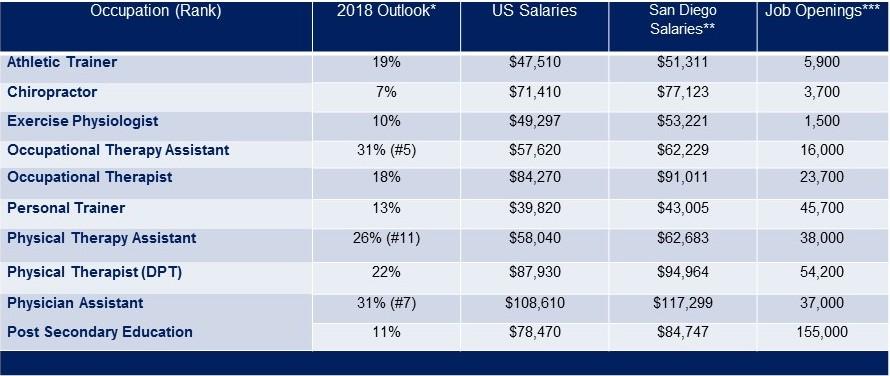 Occupation: Athletic Trainer, 2018 Outlook*: 19%, US Salaries $47,510, San Diego Salaries**: $51,311, Job Openings***: 5,900; Occupation: Chiropractor, 2018 Outlook*: 7%, US Salaries $71,410, San Diego Salaries**: $77,123, Job Openings***: $3,700; Occupation: Exercise Physiologist, 2018 Outlook*: 10%, US Salaries $49,297, San Diego Salaries**: $53,221, Job Openings***: 1,500; Occupation: Occupational Therapy Assistant, 2018 Outlook*: 31% (#5) , US Salaries $57,620, San Diego Salaries**: $62,229, Job Openings***: 16,000; Occupation: Occupational Therapist, 2018 Outlook*: 18% , US Salaries $84,270, San Diego Salaries**: $91,011, Job Openings***: 23,700; Occupation: Personal Trainer, 2018 Outlook*: 13% , US Salaries $39,820, San Diego Salaries**: $43,820, Job Openings***: 45,700; Occupation: Physical Therapy Assistant, 2018 Outlook*: 26% (#11) , US Salaries $58,040, San Diego Salaries**: $62,683, Job Openings***: 38,000; Occupation: Physical Therapist(DPT), 2018 Outlook*: 22% , US Salaries $87,930, San Diego Salaries**: $94,964, Job Openings***: 54,200; Occupation: Physician Assistant, 2018 Outlook*: 31% (#7) , US Salaries $108,610, San Diego Salaries**: $117,229, Job Openings***: 37,000; Occupation: Post Secondary Education, 2018 Outlook*: 11% , US Salaries $78,470, San Diego Salaries**: $84,747, Job Openings***: 155,000