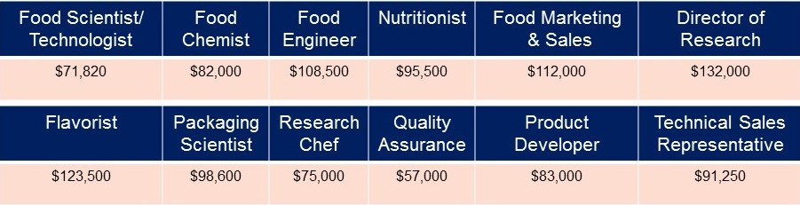 Food Scientist/Technologist: $71,820; Food Chemist: $82,000; Food Engineer: $108,500; Nutritionist: $95,500; Food Marketing & Sales: $112,000; Director of Research: $132,000; Flavorist: $123,500; Packaging Scientist: $98,600; Research Chef: $75,000; Quality Assurance: $57,000; Product Developer: $83,000; Technical Sales Representative: $91,250