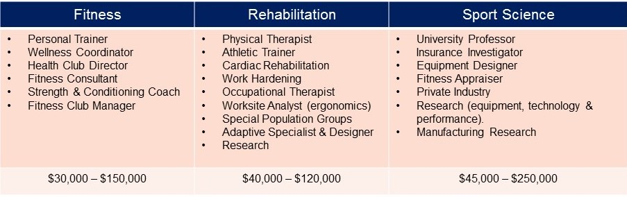 Fitness: Personal Trainer, Wellness Coordinator, Health Club Director, Fitness Consultant, Strength & Conditioning Coach, & Fitness Club Manager; Salary Range: $30,000 - $150,000; Rehabilitation: Physical Therapist, Athletic Trainer, Cardiac Rehabilitation, Work Hardening, Occupational Therapist, Worksite Analyst (ergonomics), Special Population Groups, Adaptive Specialist & Designer, and Research; Salary Range: $40,000 - $120,000; Sport Science: University Professor, Insurance Investigator, Equipment Designer, Fitness Appraiser, Private Industry, Research (equipment, technology & performance), and Manufacturing Research; Salary Range: $45,000-$250,000