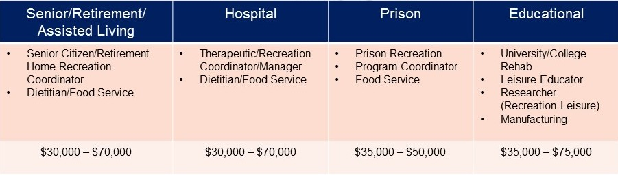 Senior/Retirement/Assisted Living: Senior Citizen/Retirement Home Recreation Coordinator and Dietitian/Food Service; Salary Range: $30,000 - $70,000; Hospital: Therapeutic/Recreation Coordinator/Manager and Dietitian/Food Service; Salary Range: $30,000 - $70,000; Prison: Prison Recreation, Program Coordinator, Food Service; Salary Range: $35,000 - $50,000; Educational: University/College Rehab, Leisure Educator Researcher (Recreation Leisure), and Manufacturing; Salary Range: $35,000 - $75,000
